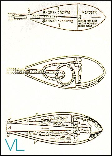 Différents modes de propulsion représentée par Tsiolkovsky.